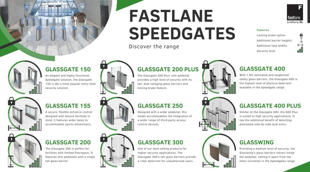 Fastlane Speedgates Range Infographics